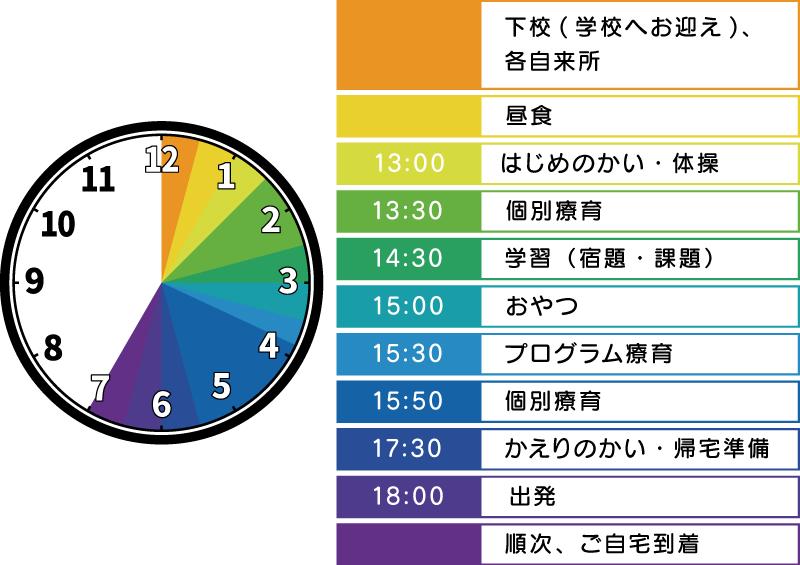 1日の流れ・平日(短縮授業)